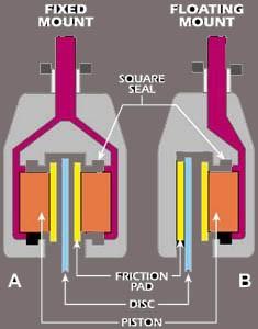Типы тормозных систем